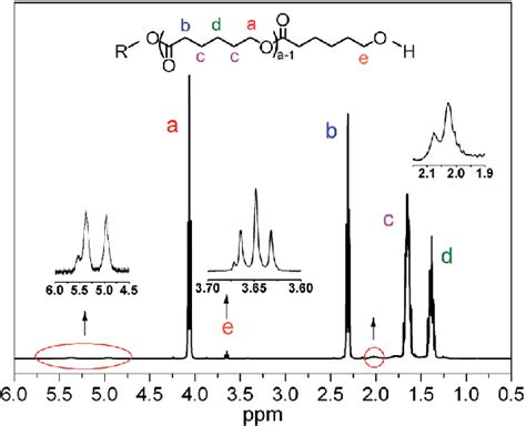 h nmr spectrum table h nmr spectrum of lc pcl sle 1 2 in table 3