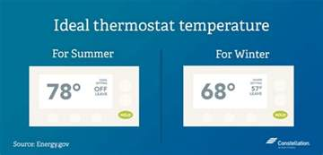 are you in a thermostat war the ideal home temperature