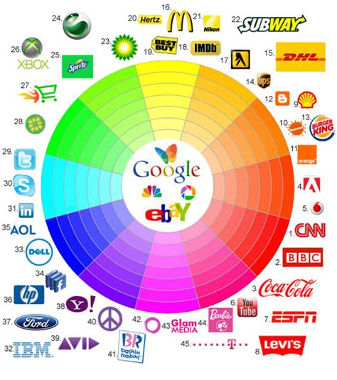 color significance significance of color in logos