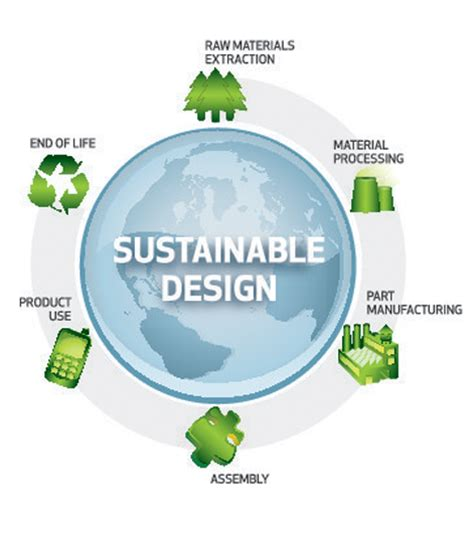 design for environment manufacturing lca