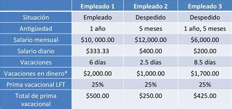 como calcular sueldo diario por vacaciones 191 c 243 mo se calcula la prima vacacional de los trabajadores