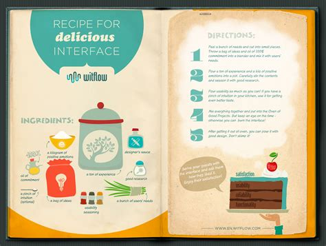 recipe infographics recipe for delicious interface visual ly