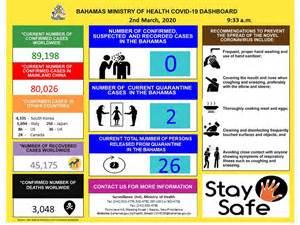 bahamas ministry  health covid  dashboard