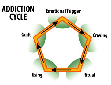 addiction diagram addictions abuse recovery substance treatments