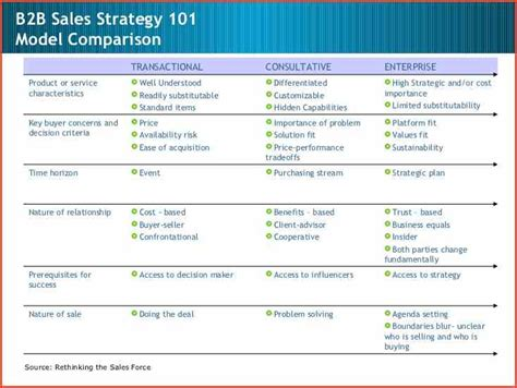 sales strategy example proposalsheet com