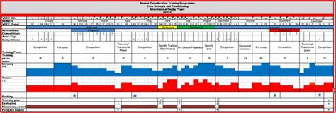periodisation plan template strength and conditioning annual periodisation