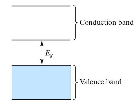 diode conduction conductivity of semiconductors