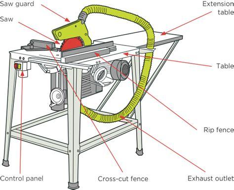 circular saw bench guards circular saw benches worksafe