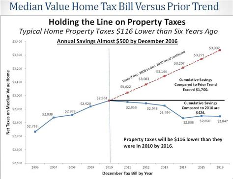 governor walker highlights property tax relief 187