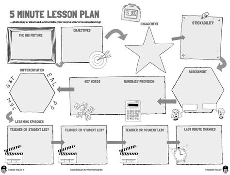 learning cycle lesson plan template top result 60 best of 5e learning cycle lesson plan
