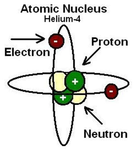 Define Protons by Physics Buzz An Unfortunate Name For A Cool Tool The