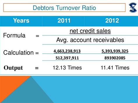 Credit Turnover Ratio Formula Sitara Chemical By Muhammad Waqar