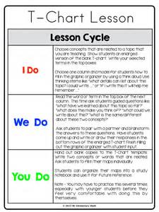 lesson plan template i do we do you do who s who and who s new how to use t charts in math class