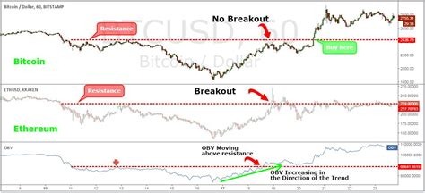 pattern day trader rule bitcoin the best bitcoin trading strategy 5 easy steps to profit