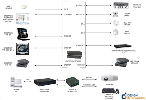 crestron systems design integration