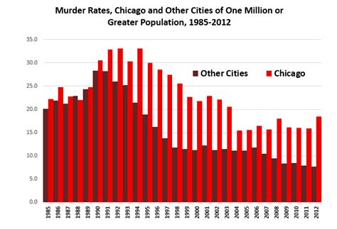 chicago murder rate 2012 nra ila emanuel puts positive spin on chicago s violent
