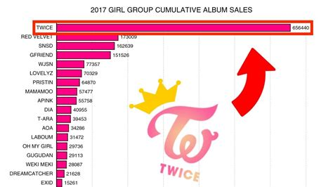blackpink album sales how will blackpink sell once they actually release an