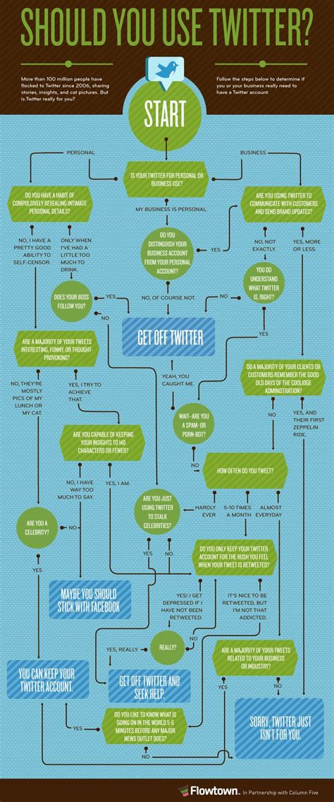 flowchart infographic 1000 ideas about flowchart on process