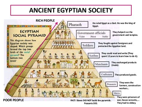 Resume Jobs Order by We Are Following Social Structure Of Pharaoh This Will Help You Identify Waqat Ka Pharaon