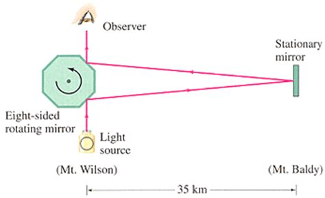speed of light experiment solved a wants to scale michelson s light sp