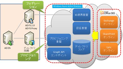 Office 365 Graph Api Image Gallery Office 365 Graph Api