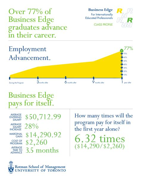 Rotman Mba Admission Statistics by Business Edge For Internationally Educated Professionals