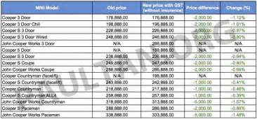 Mini Cooper S Price List Gst Mini Updates Prices Decrease Of Up To Rm5k