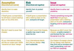 Risks And Issues Template by Assumptions And Risks And Issues Oh My The Papercut