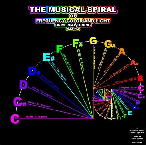 color frequency the musical spiral of frequency color and light 432 hz