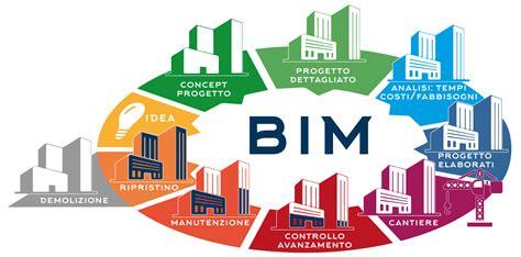 Free Bim Images