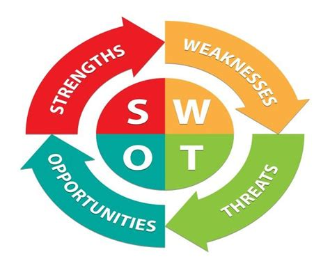 Home Plan Online by Virtual Assistant Swot Analysis Ivaa