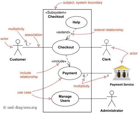 Use Case Diagram Unmasa Dalha