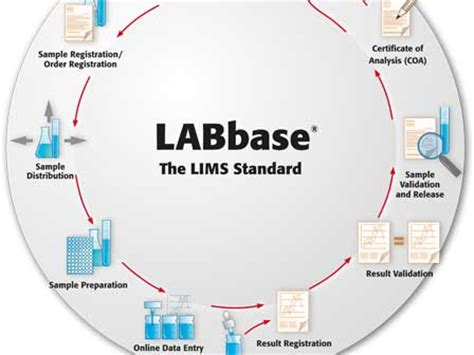 laboratory information management system wikipedia the lims analytik jena ag
