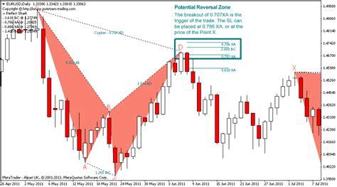 usdjpy cypher pattern forex trading zone pz harmonic trading