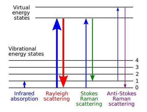 Raman Spectroscopy Wikipedia