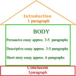 Parts Of Essay Writing by The Organization Of Essays Caribexams Org