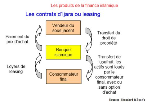 Chapitre II : Présentation des instruments de financement islamique susceptibles d?intéresser
