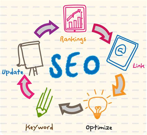 More Seo Optimize more seo for college and websites