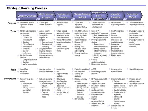 strategic sourcing plan template sourcing process a