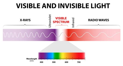 Wavelength Range Of Visible Light by Why Is The Daytime Sky Blue Chuba Oyolu S Portfolio
