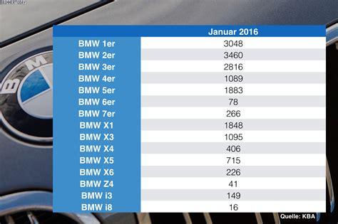 Bmw 2er Verkaufszahlen by Deutschland Verkaufszahlen Bmw 2er Im Januar Ganz Vorn