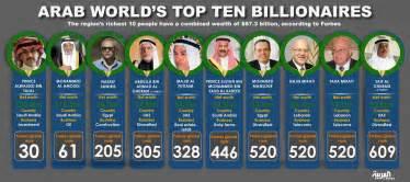 saudi arabia s rich show gates up saudi s prince alwaleed in forbes rich list