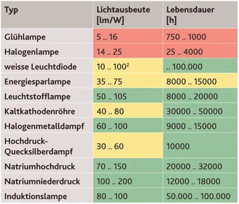 Candela Lumen Tabelle by Mit Dem Wert Lm W L 228 Sst Sich Einigermassen Ein Vergleich