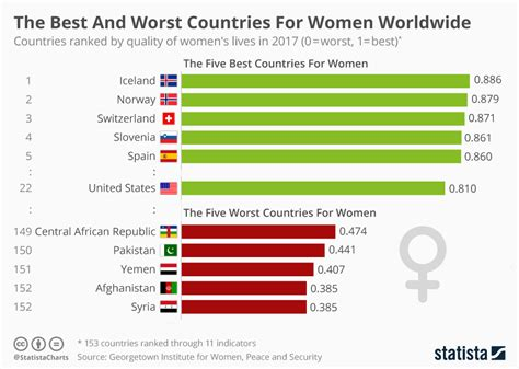 best worst chart the best and worst countries for worldwide