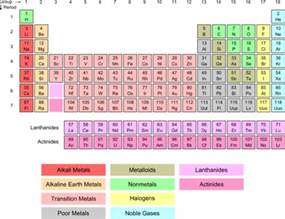 What Element Is A Transition Metal With 30 Protons Transition Metal Ion Formation Chemistry For Non Majors