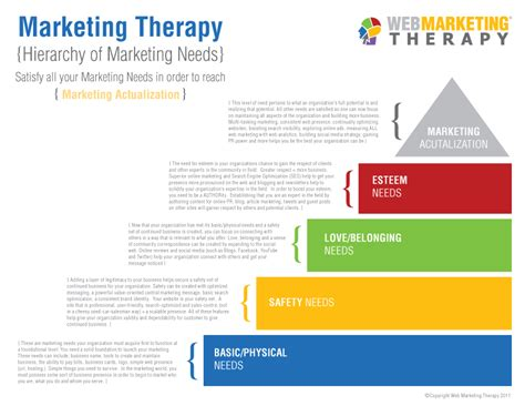 brand therapy 15 techniques for creating brand strategy in pharma and medtech books web marketing therapy presents hierarchy of marketing needs