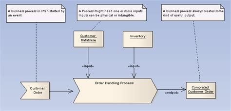 business process model template ea user guide