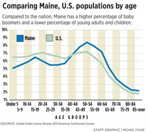 State Of Maine Birth Records Special Report The Challenge Of Our Age Portland Press Herald Maine Sunday Telegram
