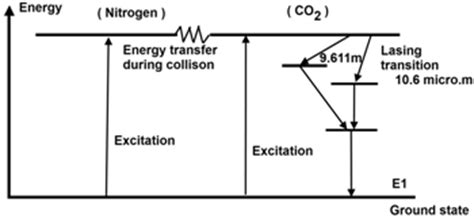 energy level diagram of co co2 laser the molecular gas laser d e notes