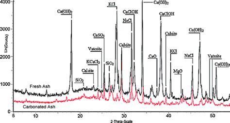 xrd pattern of ettringite kinetic study of accelerated carbonation of municipal